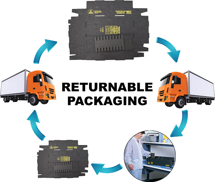 Returnable Packaging